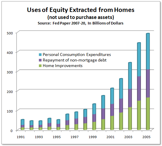 Home Equity 2