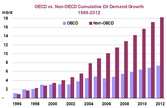 http://www.marketoracle.co.uk/images/07-07-10_world_oil_demand.png