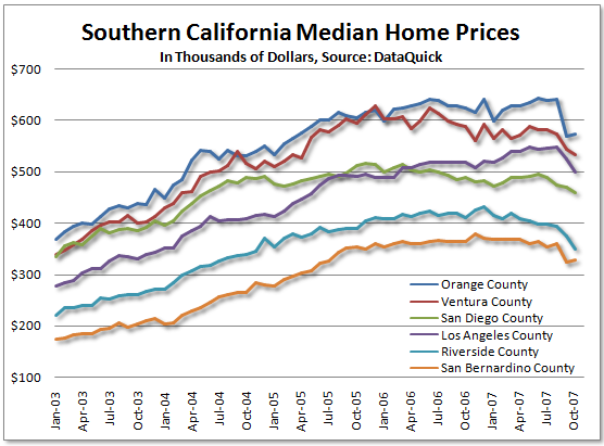 SoCal RE Price