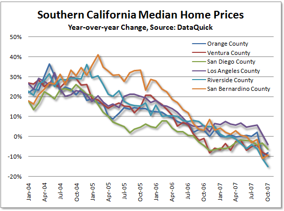 SoCal RE Price YOY