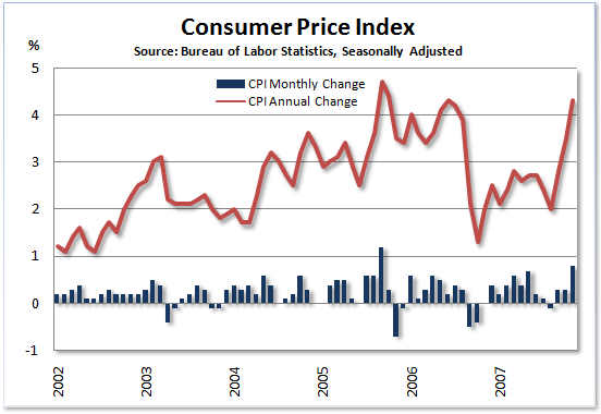 consumer price index cpi us bureau of labor autos weblog