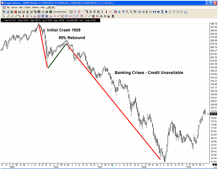 The Second Leg of the Great Depression Was Caused by European Defaults 1929 stock market crash dow chart image005