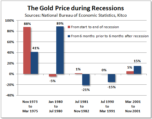 Gold and recessions