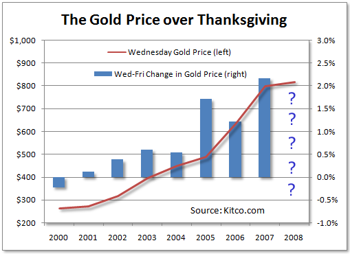 Much Gold Price Gold Price Over Thanksgiving