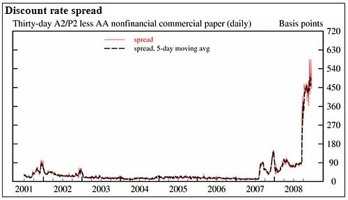 long term commercial papers