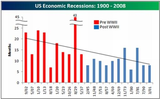 effects of 2008 global recession to This will be the worst global recession in decades as the fallout of the  one last  look at 2008 will reveal a very weak fourth quarter with gdp.
