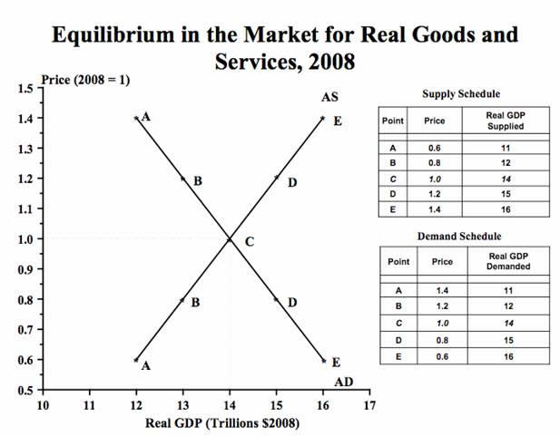 Equilibrium in the Market for Real Goods and Services, 2008