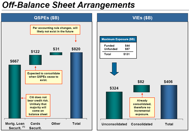 Accounting For Off Balance Sheet Items