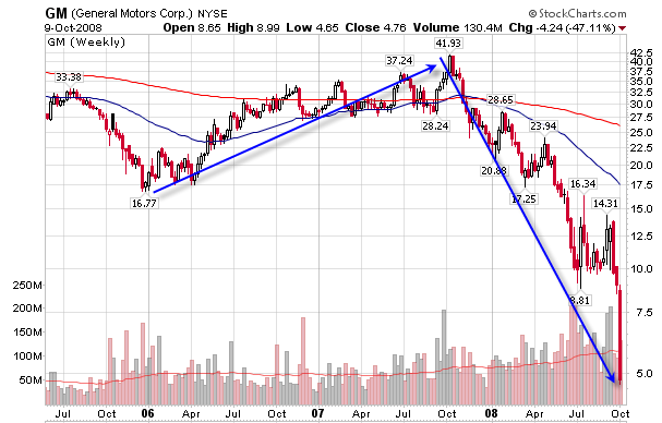 General motors stock market history for Stock price for general motors