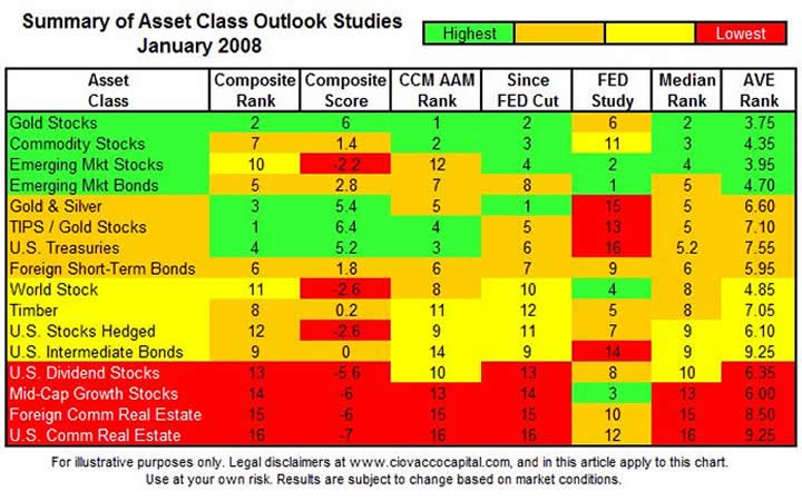 tips investment and asset class Ibbotson associates page 2 tips as an asset class tips as an asset class abstract when designing investment portfolios within a long-term strategic asset allocation context, the.
