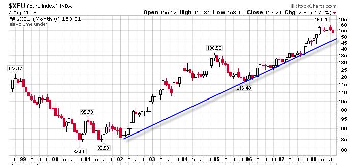 USD-xeu-monthly-8-8-08.png
