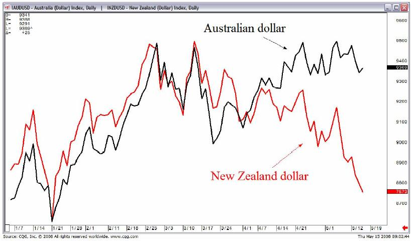 Aus dollar vs nz dollar ozforex