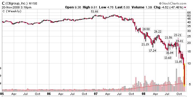 Citigroup current stock price экспорт россии 2014