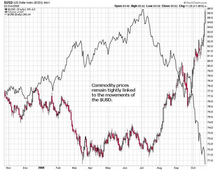 currency and commodity relationship