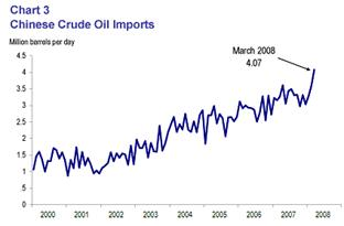 Chart 3: Chinese crude oil imports