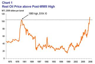 Chart 1: Real Oil Price above post-WWII high