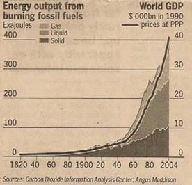 Fossil Fuel and GDP