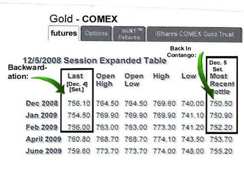 Gold Backwardation Crisis Seperating Facts From Fiction The