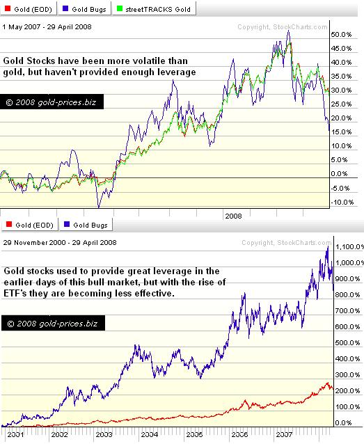 Leveraged Gold ETF's: The End of Gold Stocks