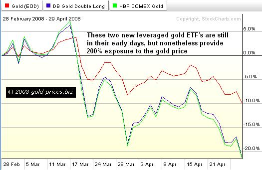 Leveraged Gold ETF's: The End of Gold Stocks?