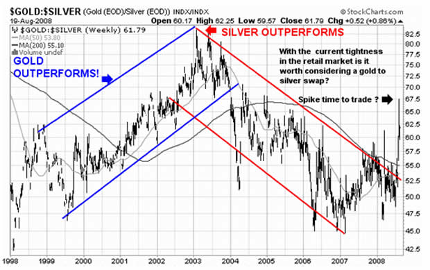 Trading Gold Silver Arbitrage The Market Oracle