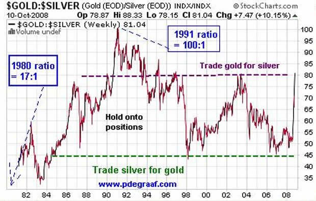 Trading The Silver To Gold Price Ratio The Market Oracle