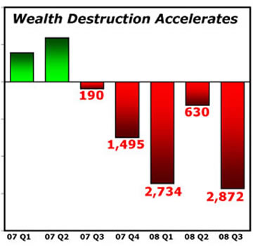 Wealth Destruction Accelerates