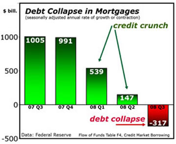 Debt Collapse in Mortgages