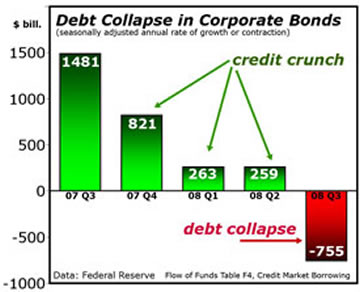 Debt Collapse in Corporate Bonds