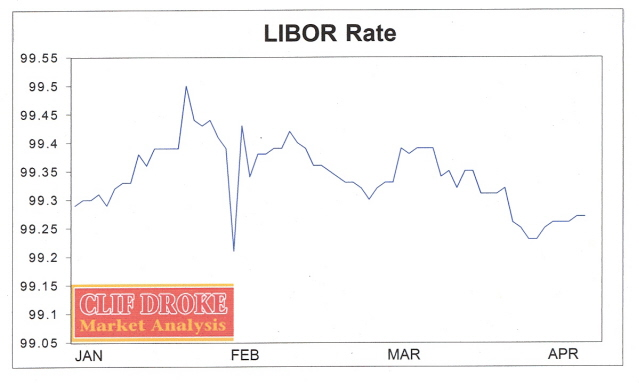 LIBOR (London Interbank Offered Rate) or ICE LIBOR (previously BBA LIBOR) is a benchmark rate that some of the world's leading banks charge each other for short-term loans. It stands for Intercontinental Exchange London Interbank Offered Rate and serves as the first step to calculating interest rates on various loans throughout the world. LIBOR is administered by the ICE Benchmark.
