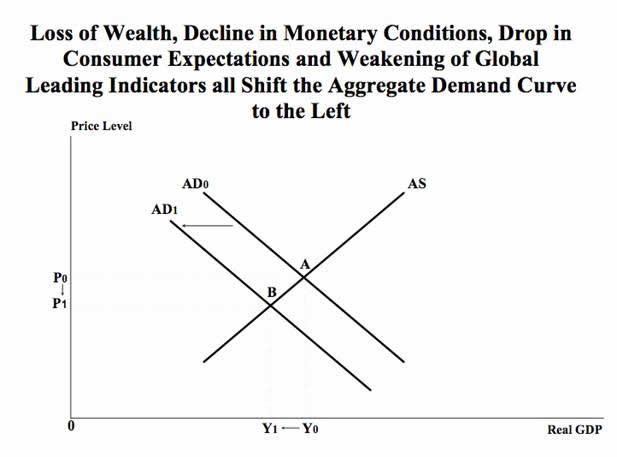 Loss of Wealth, Decline in Monetary Condiditions, Drop in Consumer Expectations...