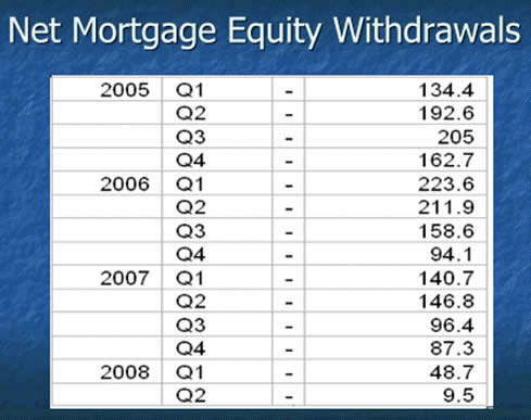 Net Mortgage Equity Withdrawals