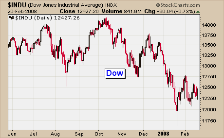 Dow Industrial Average