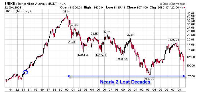 S p500 stock market crash compared to nikkei index the market