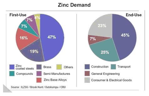 Uses For Zinc Zinc Two Year Bear Mar...