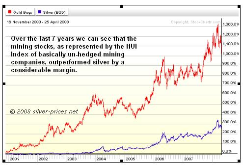 Silver vs HUI Chart 7 years 29 April 2008