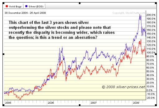silver vs stocks chart 29 April 2008