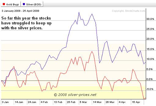 Silver vs silver stocks 3 months 29 April 2008
