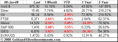 Gold Investments Market Snapshot