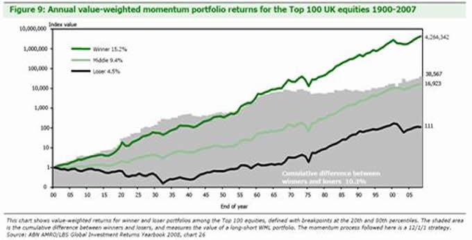 Forex trading average return