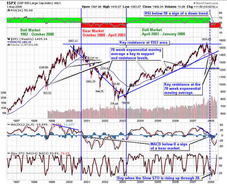 Stock Market Trend Analysis For May 2008 :: The Market Oracle ::
