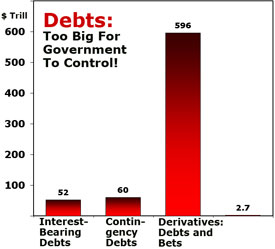 Debts: Too Big For Government to Control!