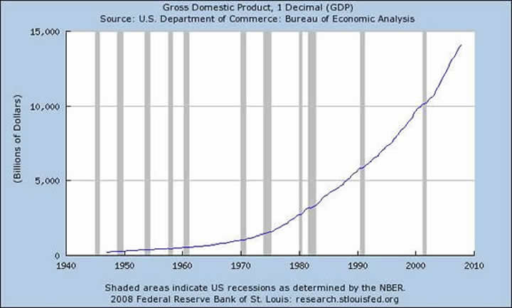 Graph: Gross Domestic Product, 1 Decimal