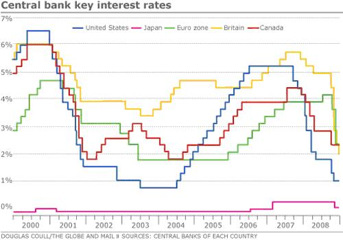 Central Bank Key Interest Rates