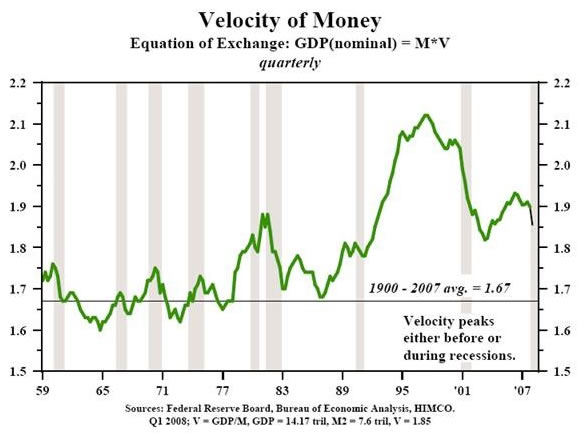 The velocity of money and economic deflation the market oracle ccuart Image collections