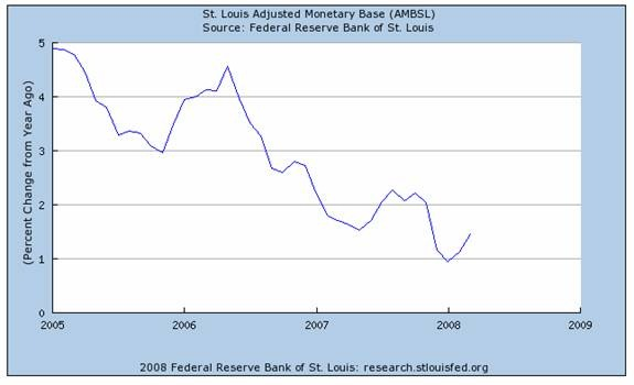 St Louis Adjusted Monetary Base