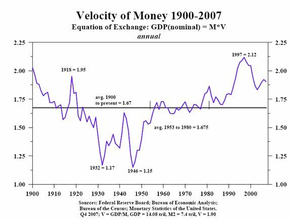 Velocity of Money 1900-2007