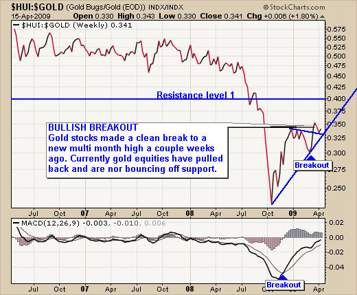 hui gold ratio chart
