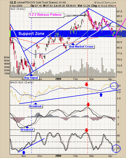 Gold GLD ETF Trading Signals
