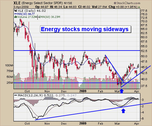 How To Trade Energy